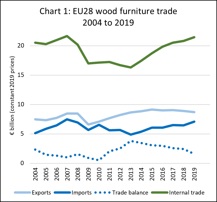 Eu Wood Furniture Imports Last Year At Highest Level Since 2007 Itto European Market Report 15th April 2020 Forest Industries Intelligence