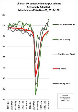 UK construction output volume seasonally adjusted Jan-19 to Nov-20.